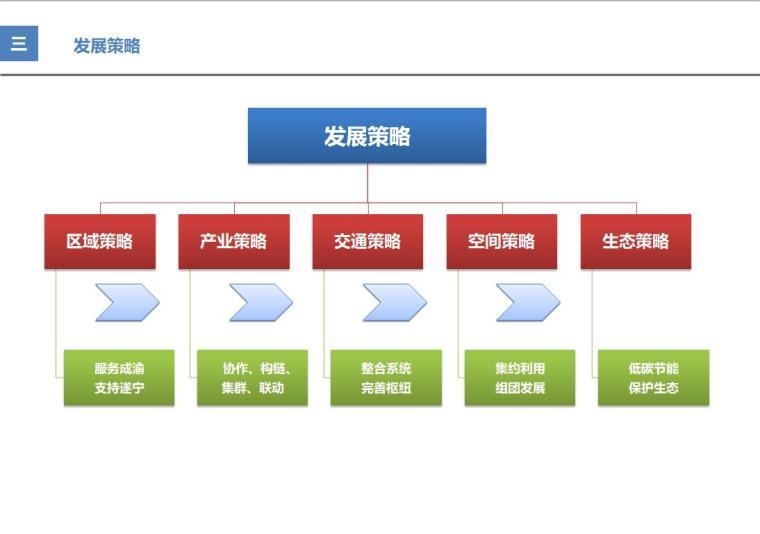 遂宁某县城市总体规划设计方案文本(78页)