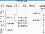 【全国】铁路建设工程质量管理(共79页)