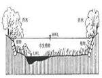 河流生态修复设计技术