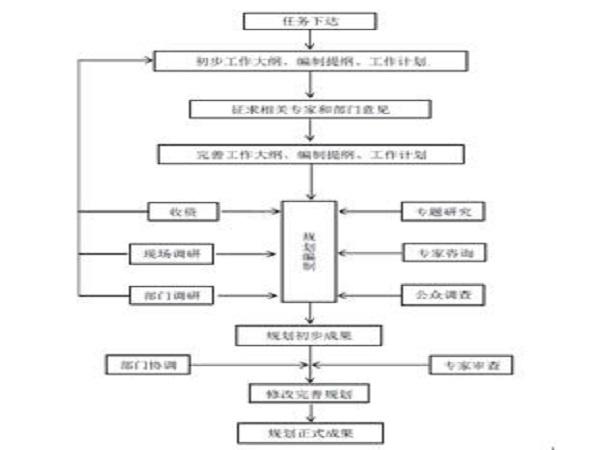 襄阳市水系综合治理规划Word版(共25页)