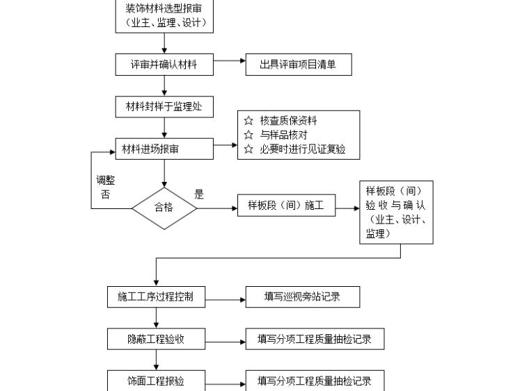 【装饰装修】标准监理实施细则范文(共50页)_4