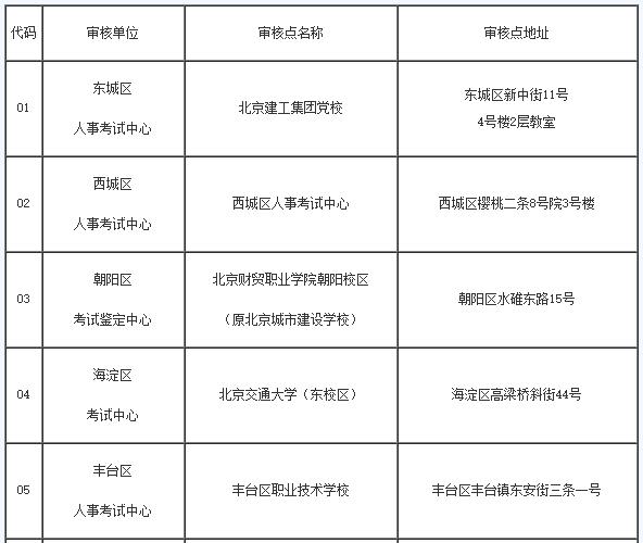 北京2018年一级建造师报名、资格审核及缴费方式
