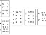 预应力锚杆与锚索支护技术课件(PPT,44页)