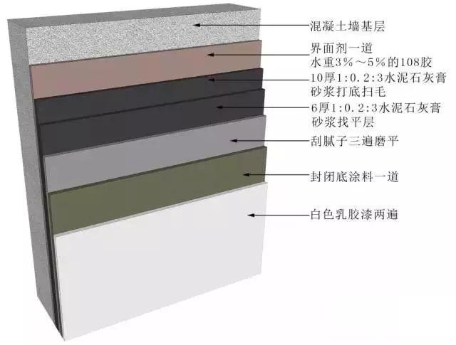 地面、吊顶、墙面工程三维节点做法施工工艺详解_51