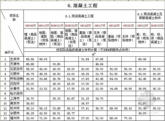 [全国]2014年1季度建筑实物工程量人工成本信息表(31个城市)
