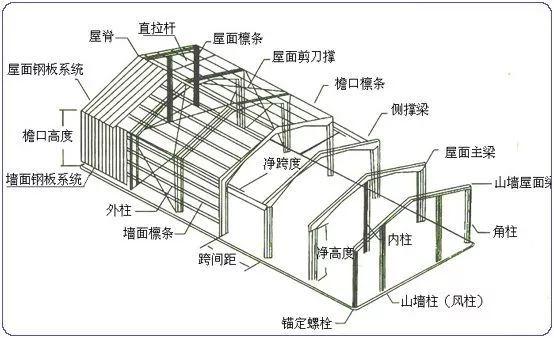 工业厂房常用体系--门式刚架了解下