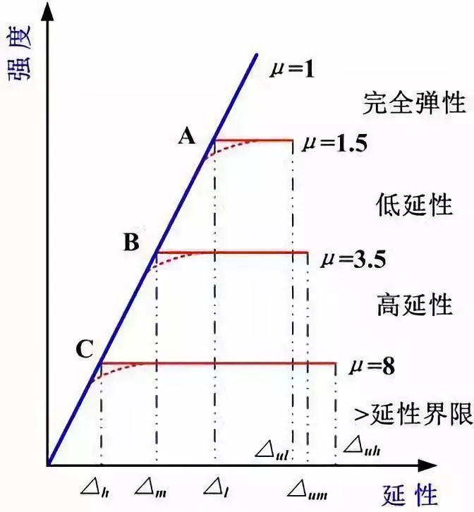 《钢结构设计标准》解说专题(4)---抗震性能化设计