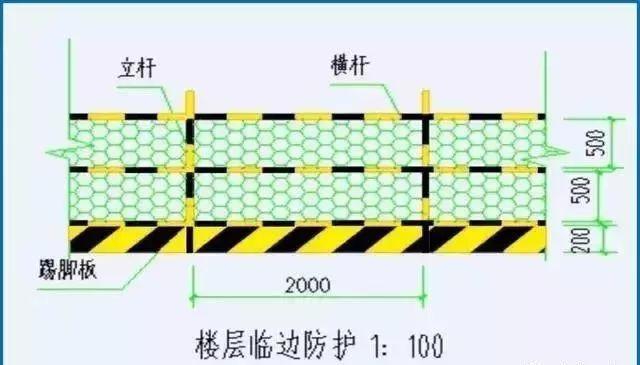 临边洞口防护标准化_4