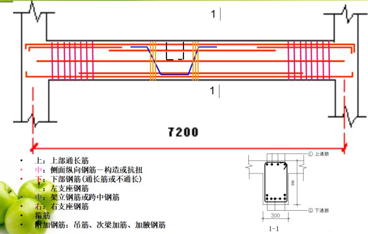 平法钢筋工程量计算讲解(梁、柱、板)