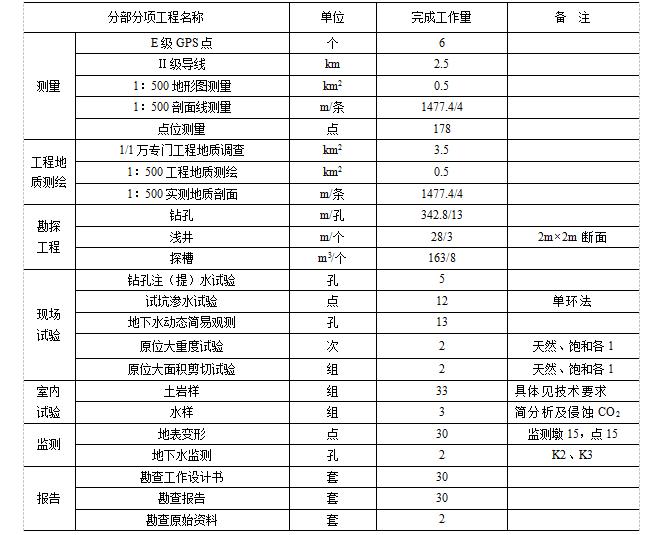 三峡库区秭归县头道河Ⅱ号滑坡防治工程地质详细勘查报告