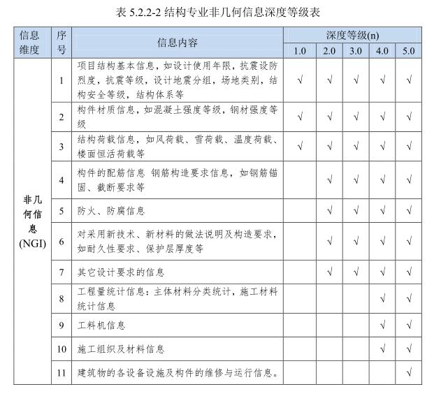 北京市BIM标准