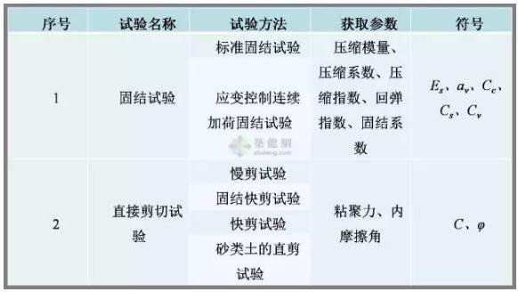 工程勘察中常用岩土工程参数及选用_13