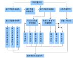 工程质量控制流程图