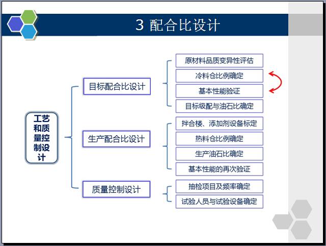 公路沥青路面施工技术管理要点讲解(254页)_2