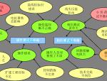 中心变电站二次原理图资料免费下载