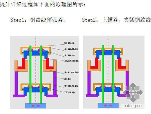 北京某通信综合楼幕墙及电梯井钢结构安装方案(液压同步提升)