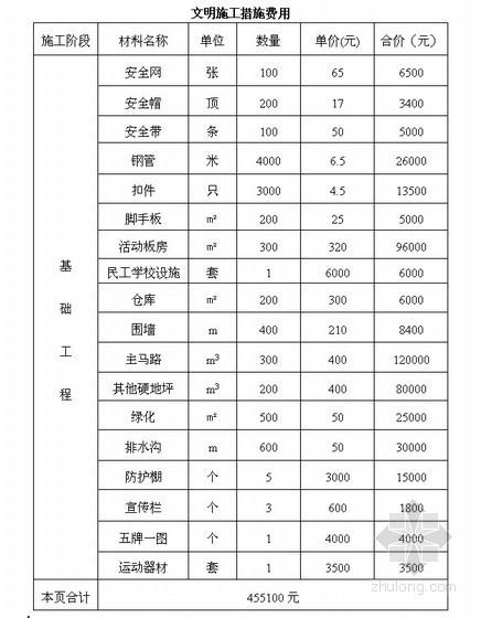 [四川]安全文明施工标准化工程工作汇报