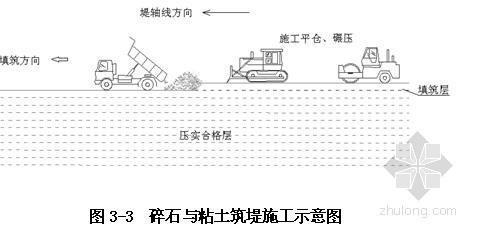 [贵州]某河道治理措施工程施工组织设计
