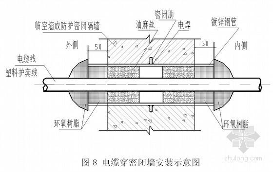 建筑工程人防地下室质量通病防治措施