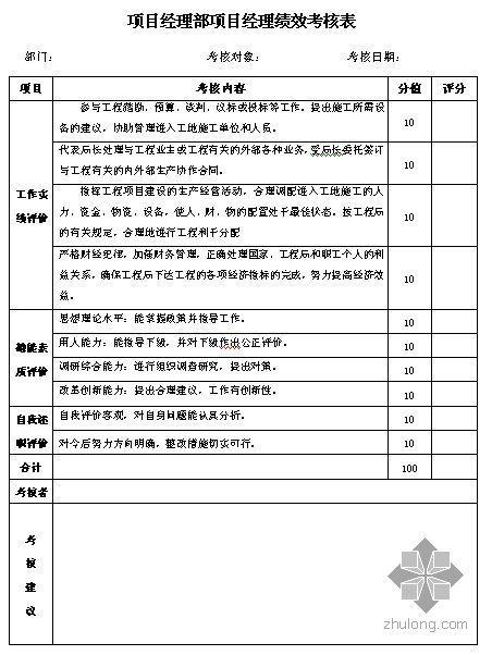 项目经理部绩效考核表(2006年版)