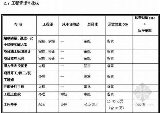 [知名地产]工程管理手册(全套制度74页)