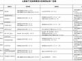 建筑工程施工实体检测项目及相关标准(2010年  土建 机电)