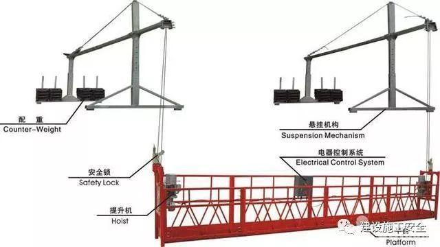 高处作业吊篮施工安全检测标准讲解_6