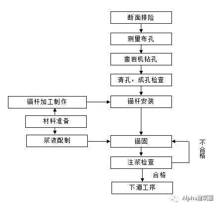 超级整合,隧道施工方案及工艺流程_36