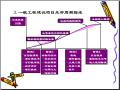 建筑工程项目管理培训讲义(331页,图文丰富)