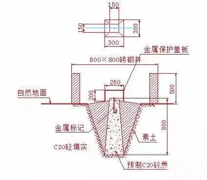建筑物放线、基础施工放线、主体施工放线