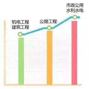 """一级建造师10大专业分析及就业前景!附:2018年""""一建""""报考条件"""