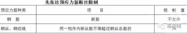 桥梁预应力张拉施工技术详解_4