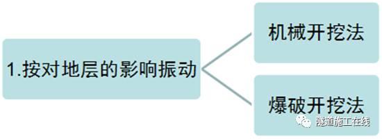 分离式独立双洞结构隧道施工_7