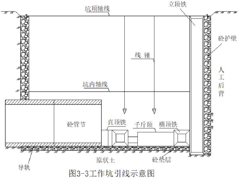 [郑州]快速通道工程顶管施工专项施工方案