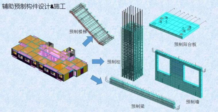 有BIM的助力装配式建筑如虎添翼