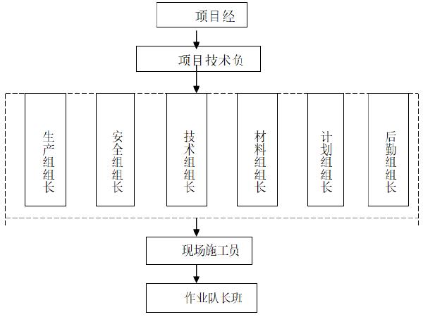 土地整治(占补平衡)施工组织设计