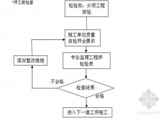 广场房建工程监理实施细则 90页(流程图)