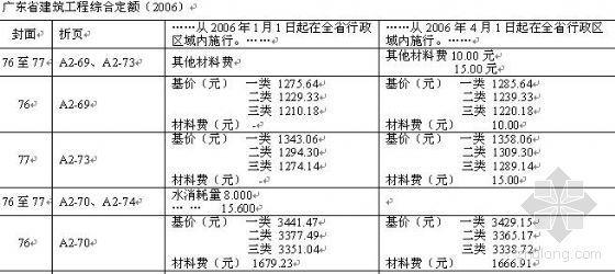 2006年《广东省建筑工程计价依据》勘误表
