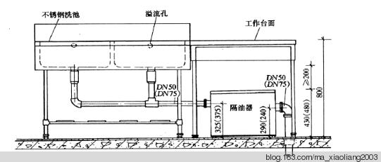 商业厨房给水排水设计要点浅析
