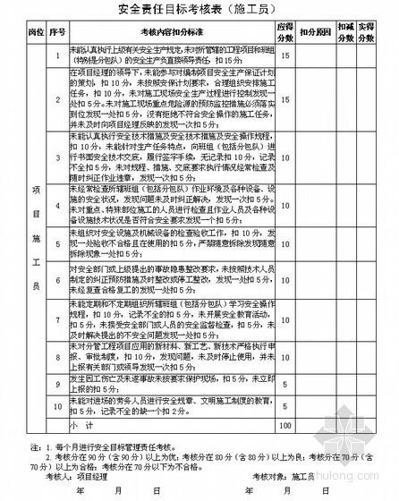 项目部安全目标考核规定及安全目标考核表(2010年版)-