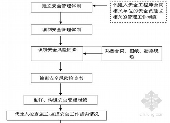 [四川]多层住宅小区工程监理规划(流程图 表格)