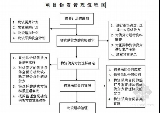 建筑工程施工现场物资管理措施