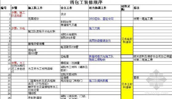 南京市2007住宅室内装饰装修工程人工费参考价(草稿)