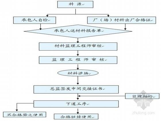 [云南]独立基础土建旁站监理实施细则