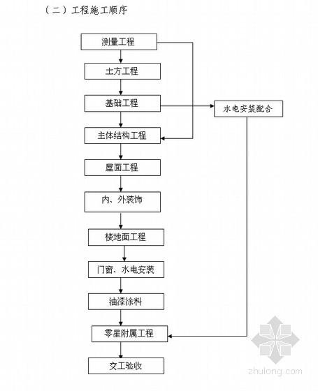 [安徽]小学施工组织设计(加气混凝土砌块 独立基础)
