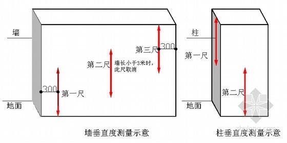 标杆集团产品质量实测实量操作指引(图文结合)