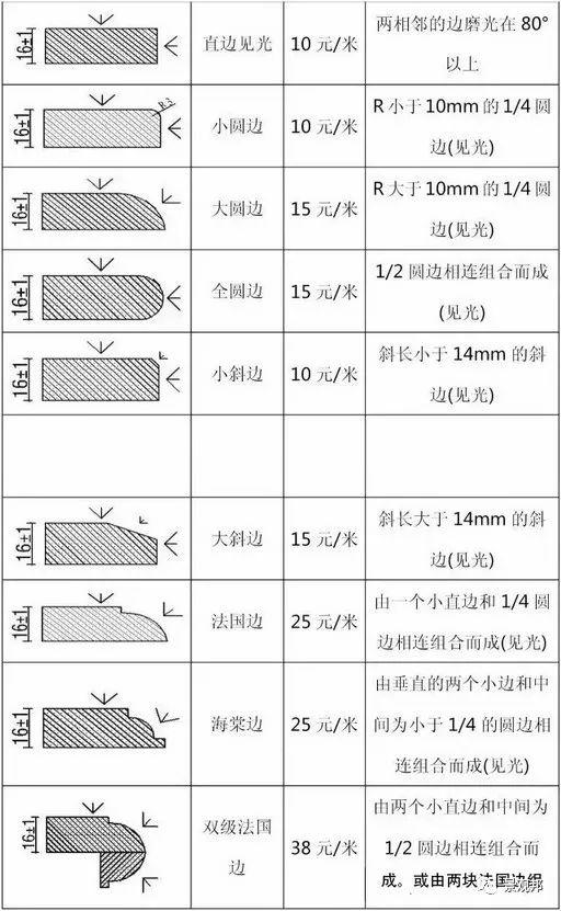 石材设计要有细节才够完美,附:石材细节加工费用价格表_57