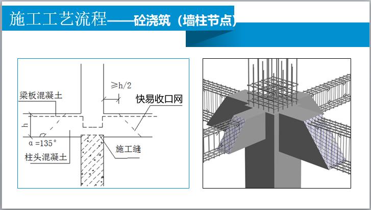 施工工艺流程——砼浇筑(墙柱节点)