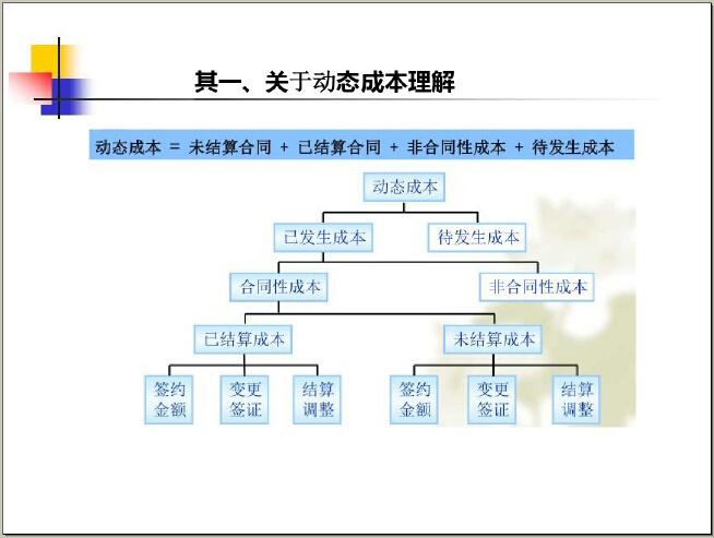 房地产成本精细化管控体系实战解析(194页)_3