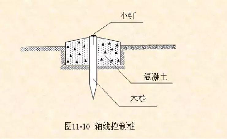 高层建筑施工如何测量放线?_7